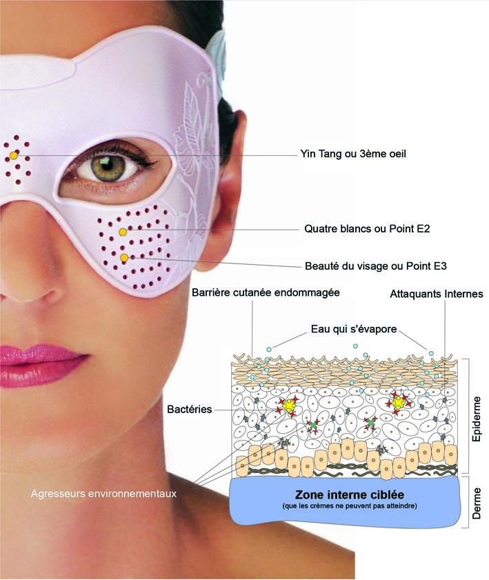 jeunesse-peau-acupression-vignette.jpg